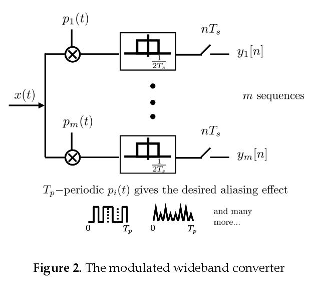 The Modulated Wideband Converter